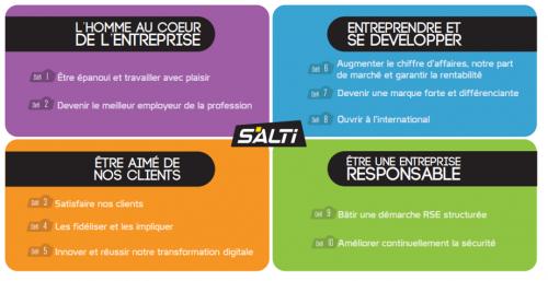 Projet d'entreprise SALTI avec 4 dominantes : l'Homme au cœur de l'entreprise, entreprendre et se développer, être aimé de nos clients et être une entreprise responsable.