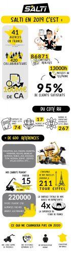 infographie chiffres clés salti